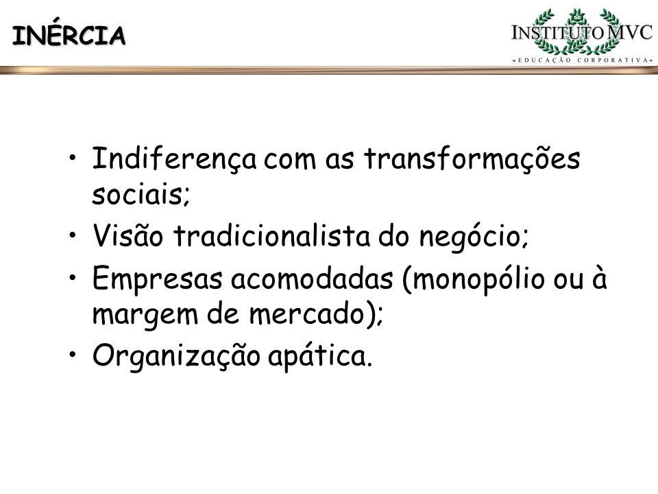 INÉRCIA Indiferença com as transformações sociais; Visão tradicionalista do negócio; Empresas acomodadas (monopólio ou à margem de mercado); Organizaç