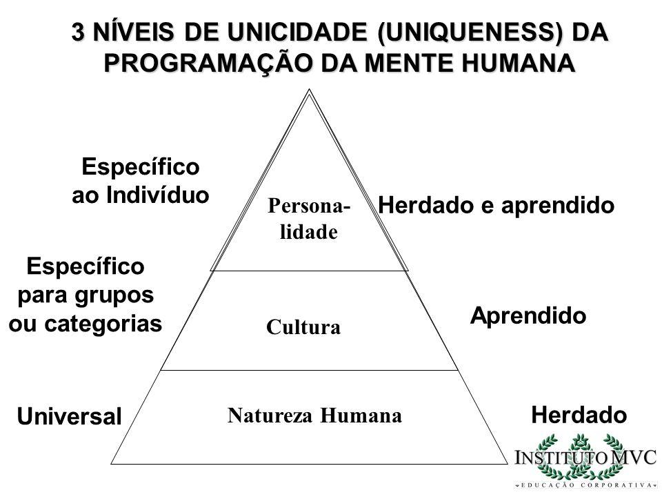 3 NÍVEIS DE UNICIDADE (UNIQUENESS) DA PROGRAMAÇÃO DA MENTE HUMANA Específico ao Indivíduo Específico para grupos ou categorias Universal Herdado e apr