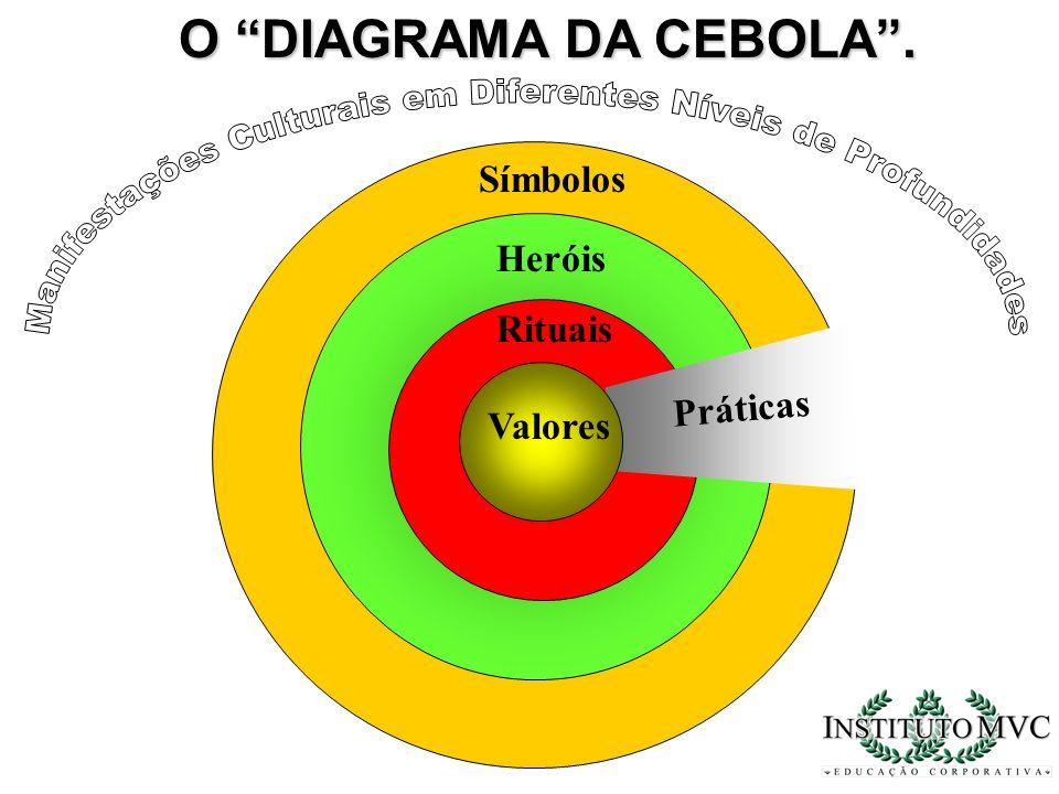 Símbolos Rituais Heróis Práticas Valores O DIAGRAMA DA CEBOLA.