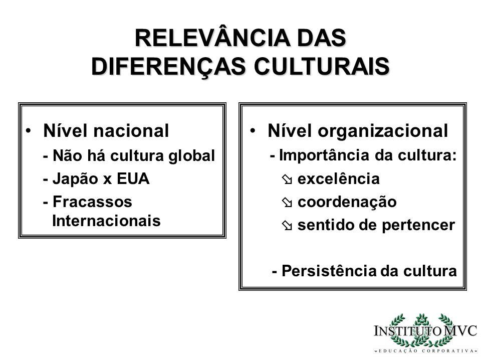 RELEVÂNCIA DAS DIFERENÇAS CULTURAIS Nível nacional - Não há cultura global - Japão x EUA - Fracassos Internacionais Nível organizacional - Importância