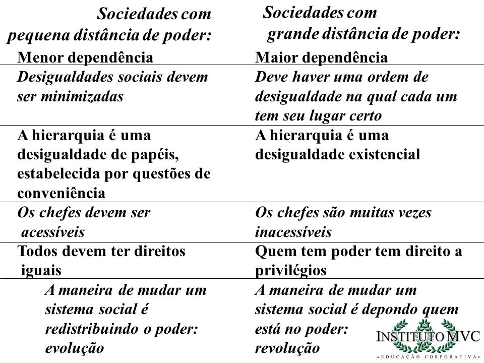 Menor dependência Desigualdades sociais devem ser minimizadas A hierarquia é uma desigualdade de papéis, estabelecida por questões de conveniência Os