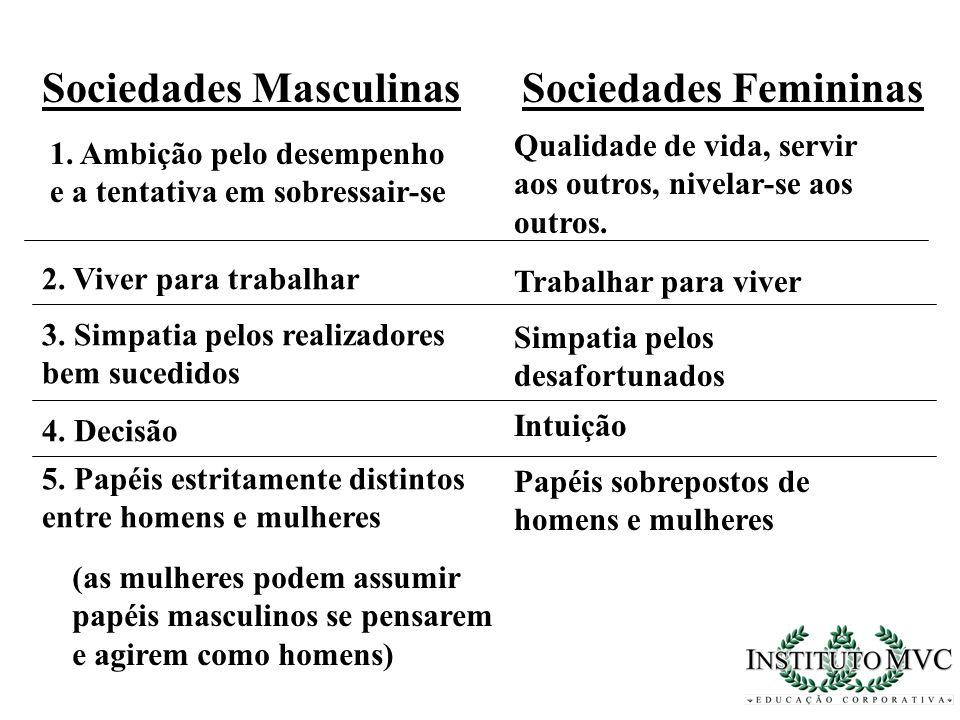 Sociedades MasculinasSociedades Femininas 1. Ambição pelo desempenho e a tentativa em sobressair-se Qualidade de vida, servir aos outros, nivelar-se a