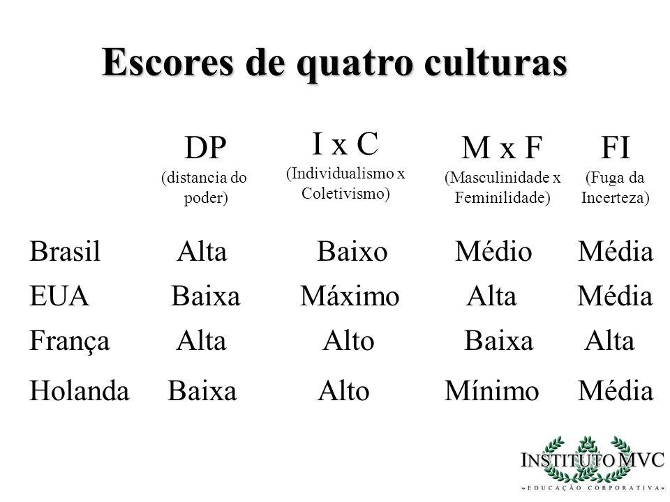 Escores de quatro culturas DP (distancia do poder) Brasil Alta Baixo Médio Média I x C (Individualismo x Coletivismo) M x F (Masculinidade x Feminilid