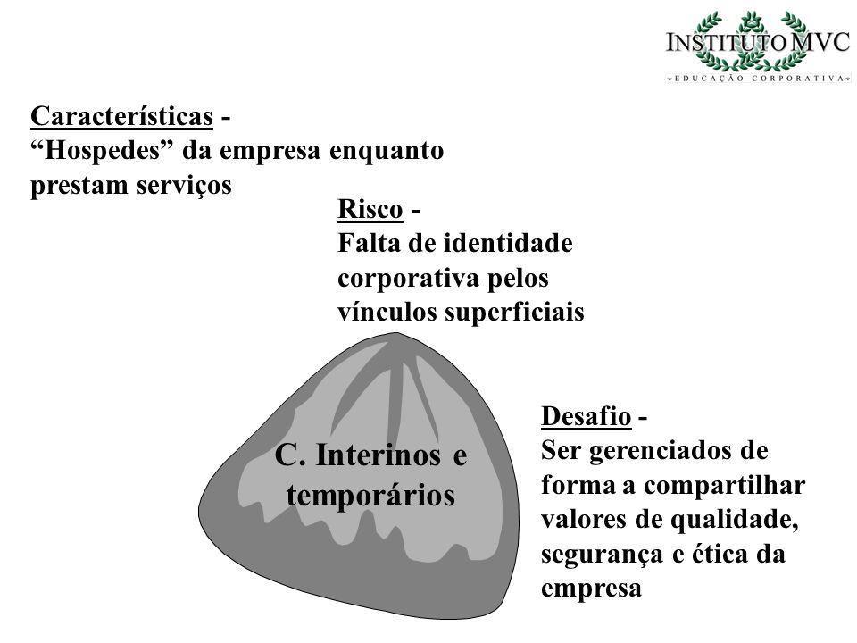 C. Interinos e temporários Características - Hospedes da empresa enquanto prestam serviços Risco - Falta de identidade corporativa pelos vínculos supe