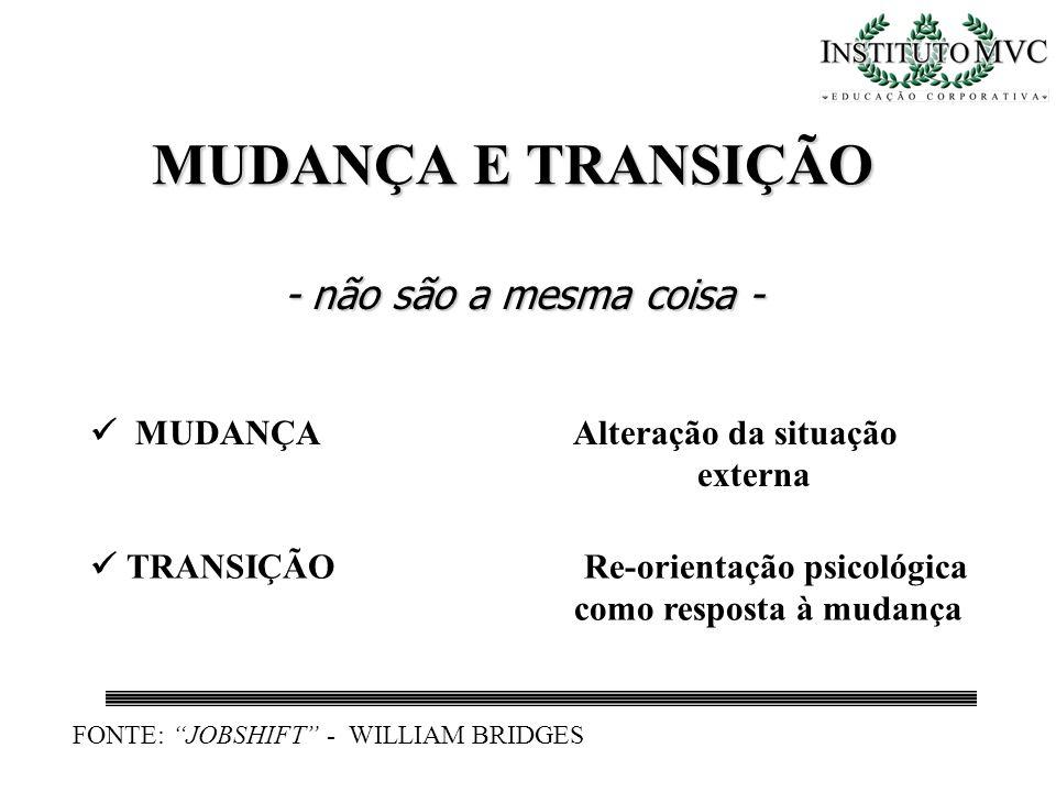 MUDANÇA E TRANSIÇÃO - não são a mesma coisa - MUDANÇA Alteração da situação externa FONTE: JOBSHIFT - WILLIAM BRIDGES TRANSIÇÃO Re-orientação psicológ