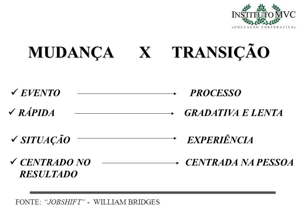 EVENTO PROCESSO RÁPIDA GRADATIVA E LENTA CENTRADO NO CENTRADA NA PESSOA RESULTADO SITUAÇÃO EXPERIÊNCIA MUDANÇA X TRANSIÇÃO MUDANÇA X TRANSIÇÃO FONTE: