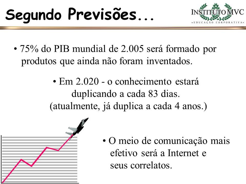 Segundo Previsões... 75% do PIB mundial de 2.005 será formado por produtos que ainda não foram inventados. Em 2.020 - o conhecimento estará duplicando