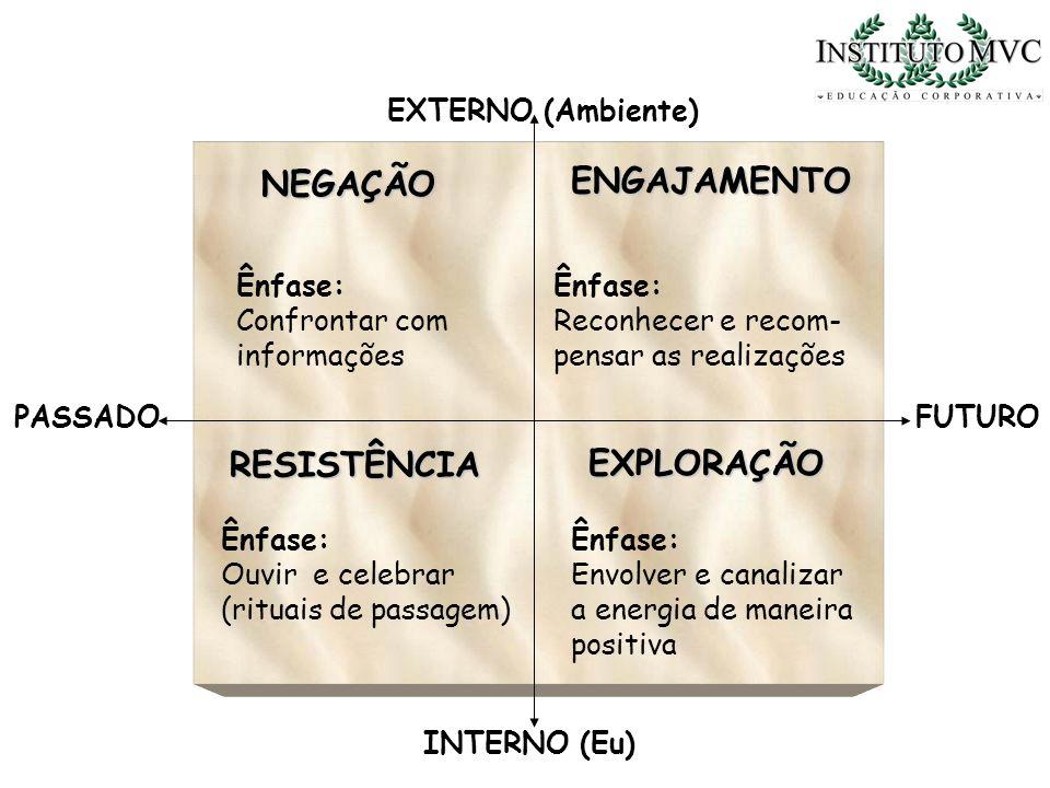 PASSADOFUTURO EXTERNO (Ambiente) NEGAÇÃO ENGAJAMENTO RESISTÊNCIA EXPLORAÇÃO INTERNO (Eu) Ênfase: Confrontar com informações Ênfase: Reconhecer e recom