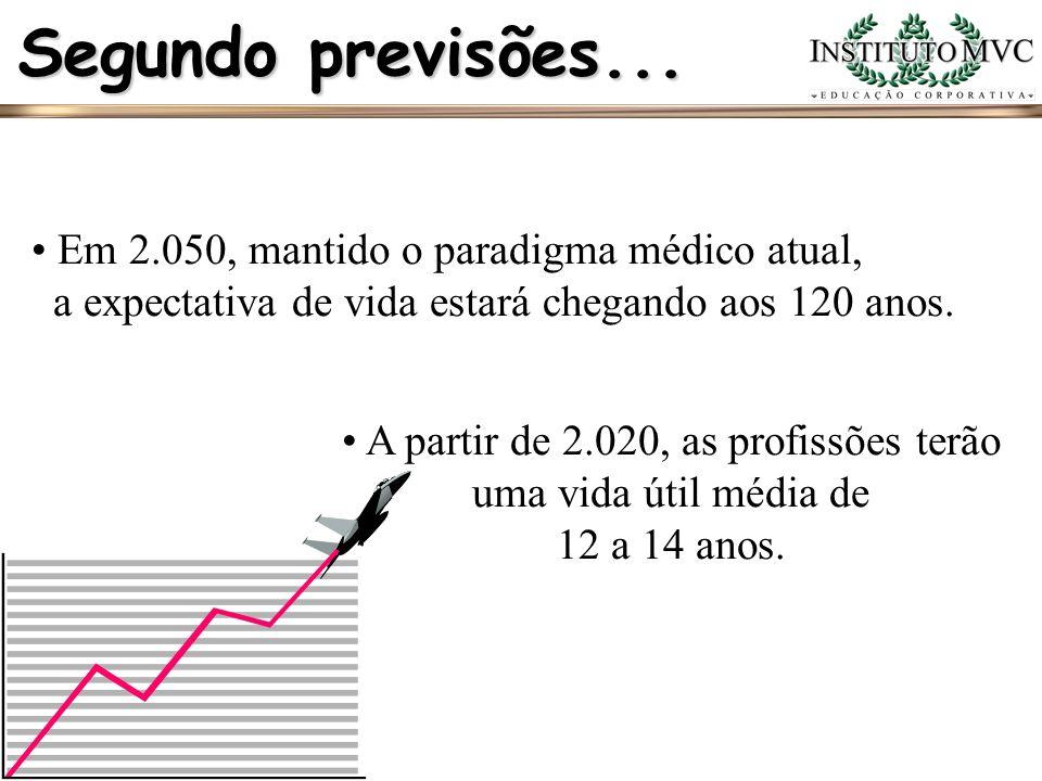 Segundo previsões... Em 2.050, mantido o paradigma médico atual, a expectativa de vida estará chegando aos 120 anos. A partir de 2.020, as profissões