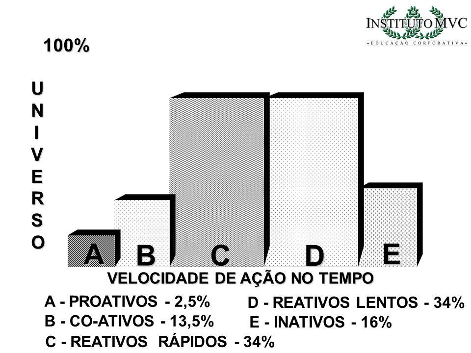 100% UNIVERSOUNIVERSOUNIVERSOUNIVERSO A BC D E A - PROATIVOS - 2,5% VELOCIDADE DE AÇÃO NO TEMPO B - CO-ATIVOS - 13,5% C - REATIVOS RÁPIDOS - 34% D - R