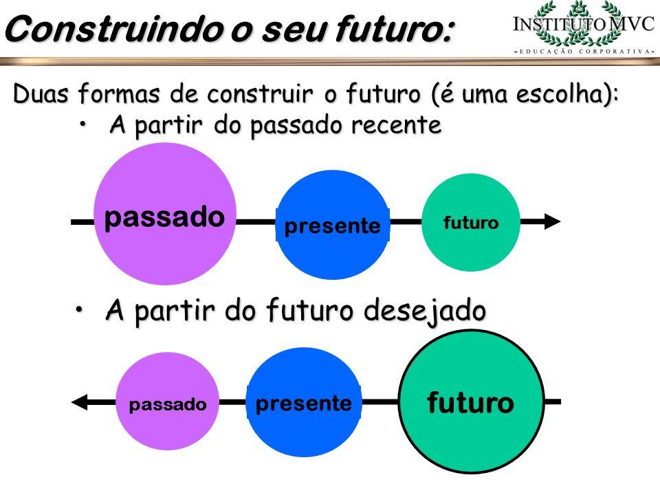 Construindo o seu futuro: Duas formas de construir o futuro (é uma escolha): A partir do passado recenteA partir do passado recente passado presente f