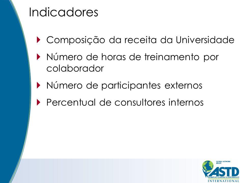 Composição da receita da Universidade Número de horas de treinamento por colaborador Número de participantes externos Percentual de consultores internos Indicadores
