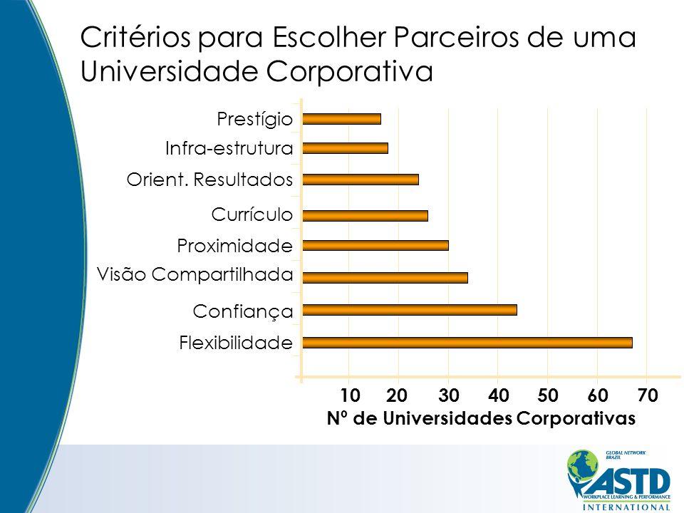 Critérios para Escolher Parceiros de uma Universidade Corporativa 10203040506070 Prestígio Infra-estrutura Orient.