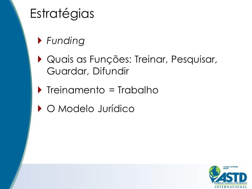 Estratégias Funding Quais as Funções: Treinar, Pesquisar, Guardar, Difundir Treinamento = Trabalho O Modelo Jurídico