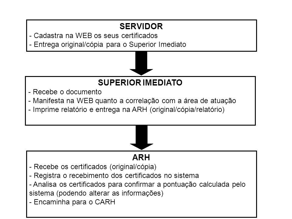 SERVIDOR - Cadastra na WEB os seus certificados - Entrega original/cópia para o Superior Imediato SUPERIOR IMEDIATO - Recebe o documento - Manifesta na WEB quanto a correlação com a área de atuação - Imprime relatório e entrega na ARH (original/cópia/relatório) ARH - Recebe os certificados (original/cópia) - Registra o recebimento dos certificados no sistema - Analisa os certificados para confirmar a pontuação calculada pelo sistema (podendo alterar as informações) - Encaminha para o CARH