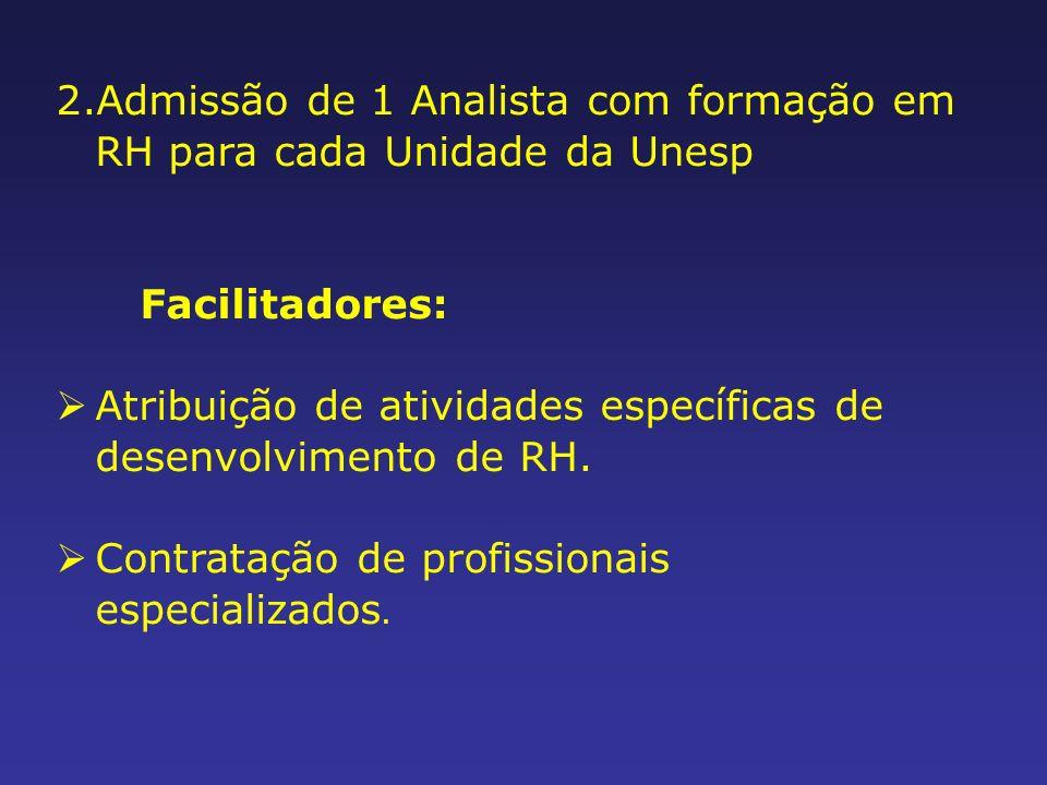 2.Admissão de 1 Analista com formação em RH para cada Unidade da Unesp Facilitadores: Atribuição de atividades específicas de desenvolvimento de RH.