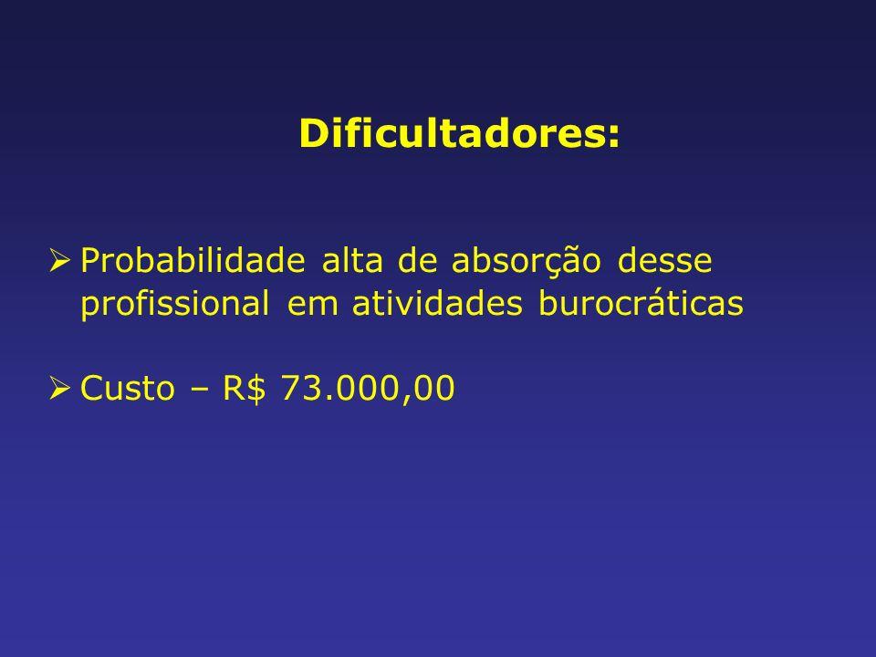 Dificultadores: Probabilidade alta de absorção desse profissional em atividades burocráticas Custo – R$ 73.000,00