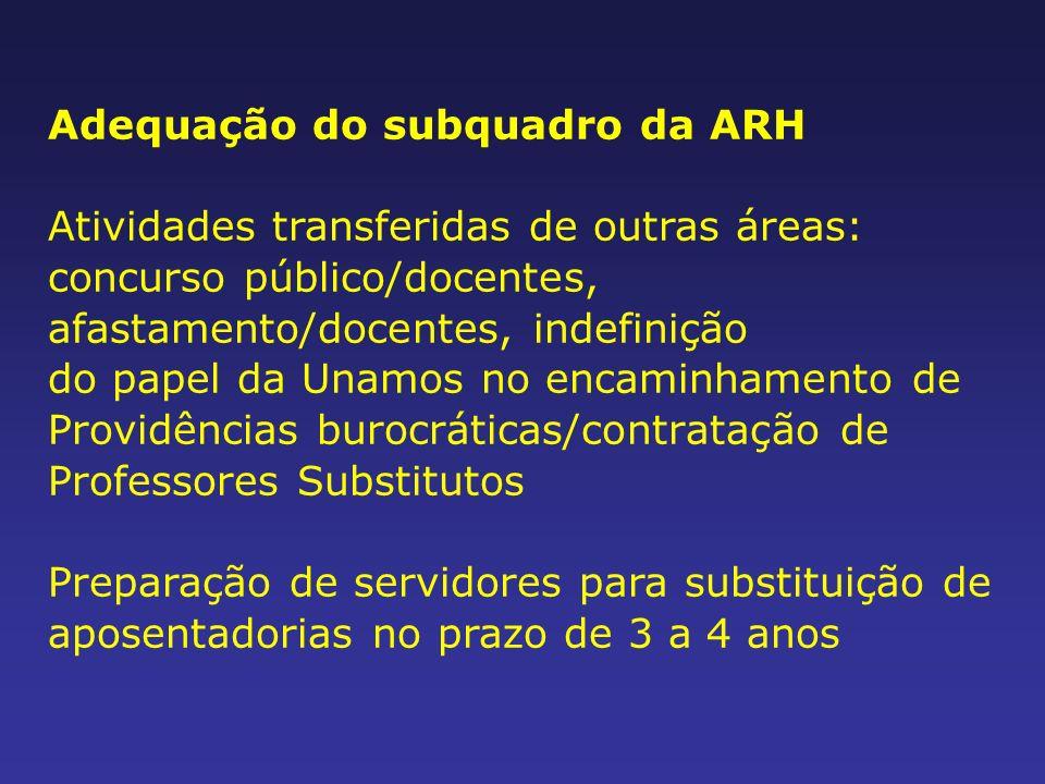 Adequação do subquadro da ARH Atividades transferidas de outras áreas: concurso público/docentes, afastamento/docentes, indefinição do papel da Unamos