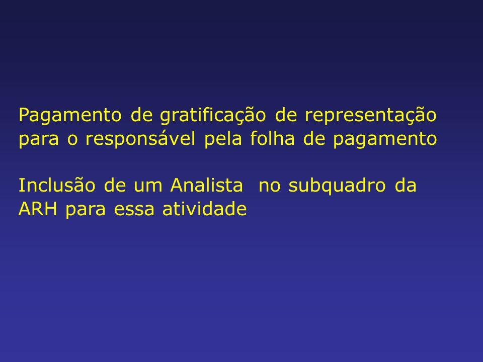 Pagamento de gratificação de representação para o responsável pela folha de pagamento Inclusão de um Analista no subquadro da ARH para essa atividade