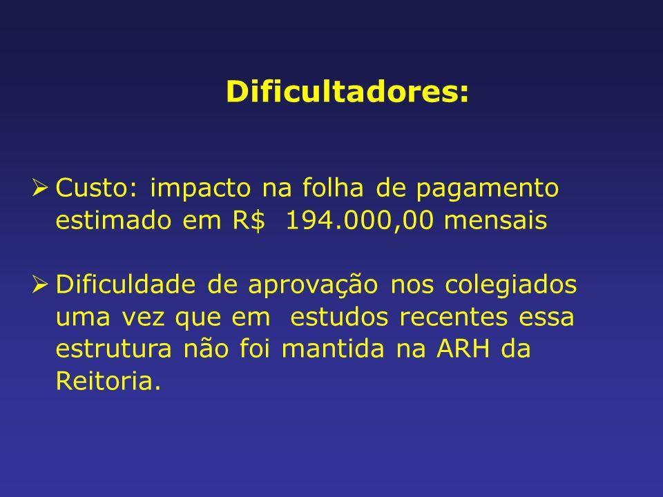 Dificultadores: Custo: impacto na folha de pagamento estimado em R$ 194.000,00 mensais Dificuldade de aprovação nos colegiados uma vez que em estudos recentes essa estrutura não foi mantida na ARH da Reitoria.