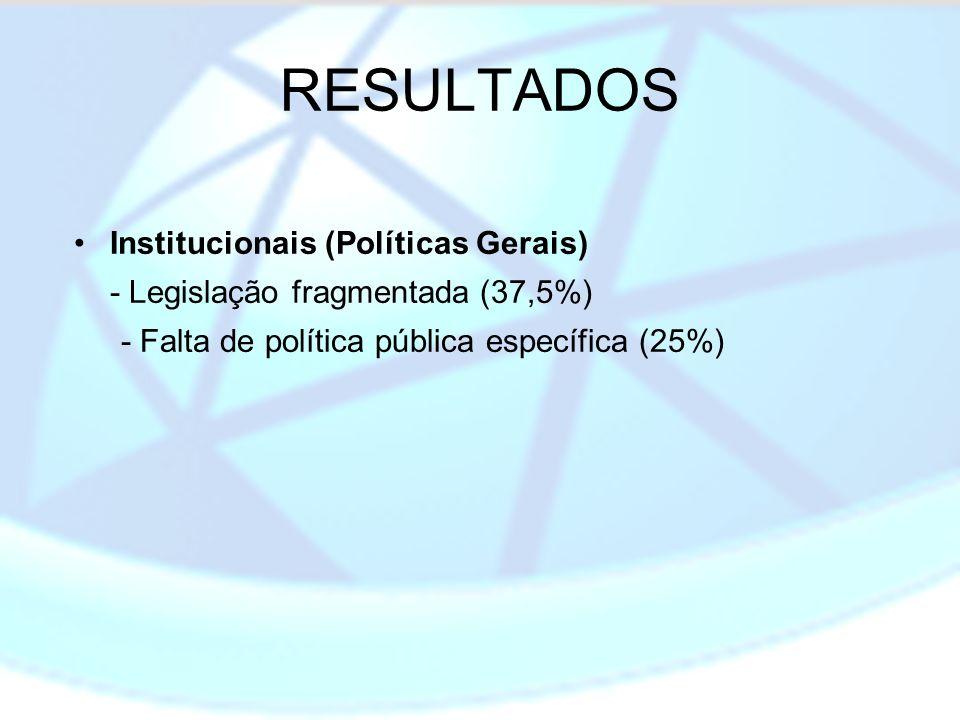 RESULTADOS Institucionais (Políticas Gerais) - Legislação fragmentada (37,5%) - Falta de política pública específica (25%)