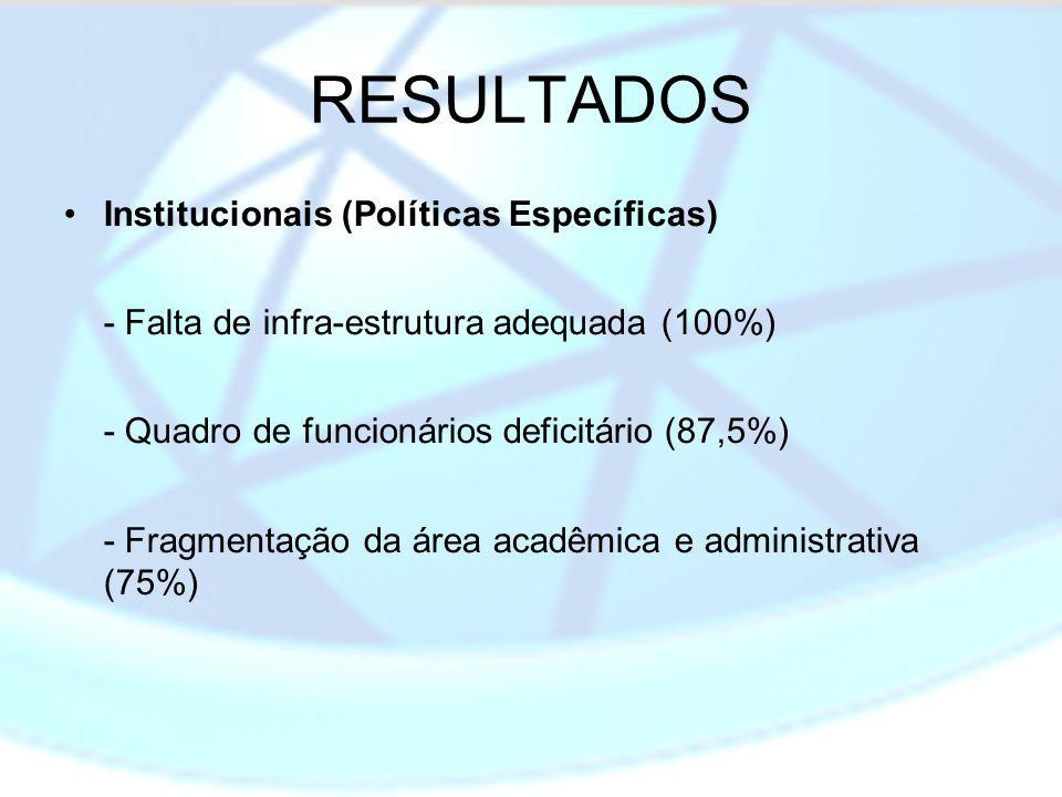 RESULTADOS Institucionais (Políticas Específicas) - Falta de infra-estrutura adequada (100%) - Quadro de funcionários deficitário (87,5%) - Fragmentaç