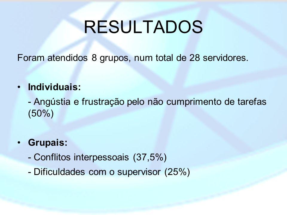 RESULTADOS Foram atendidos 8 grupos, num total de 28 servidores. Individuais: - Angústia e frustração pelo não cumprimento de tarefas (50%) Grupais: -
