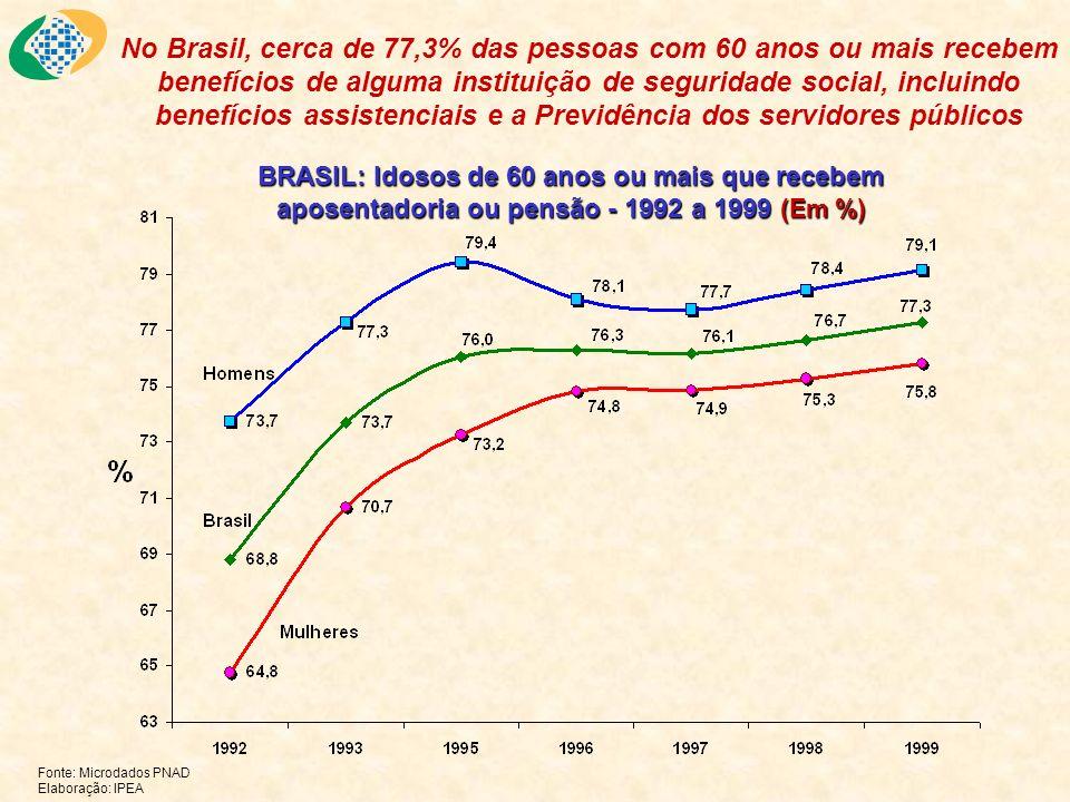 BRASIL: Idosos de 60 anos ou mais que recebem aposentadoria ou pensão - 1992 a 1999 (Em %) Fonte: Microdados PNAD Elaboração: IPEA No Brasil, cerca de