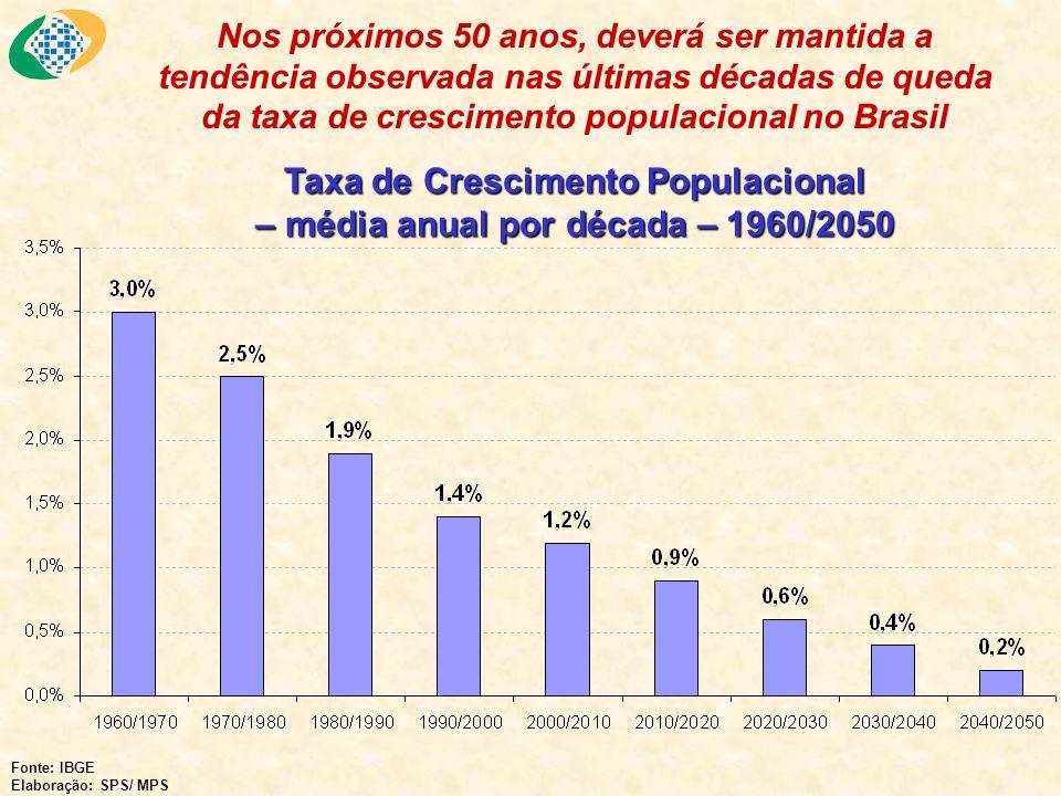 Taxa de Crescimento Populacional – média anual por década – 1960/2050 Fonte: IBGE Elaboração: SPS/ MPS Nos próximos 50 anos, deverá ser mantida a tend