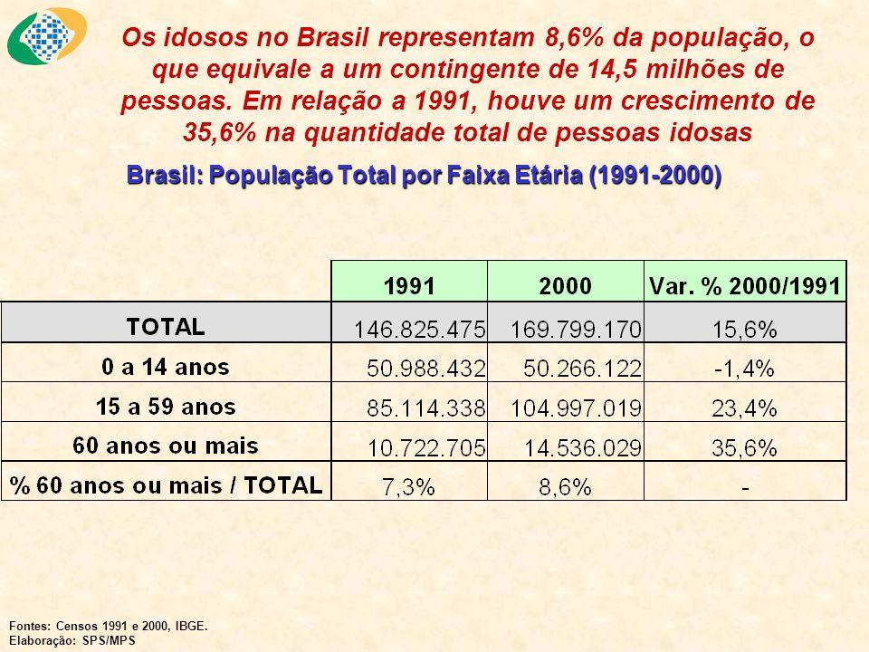 Brasil: População Total por Faixa Etária (1991-2000) Os idosos no Brasil representam 8,6% da população, o que equivale a um contingente de 14,5 milhõe