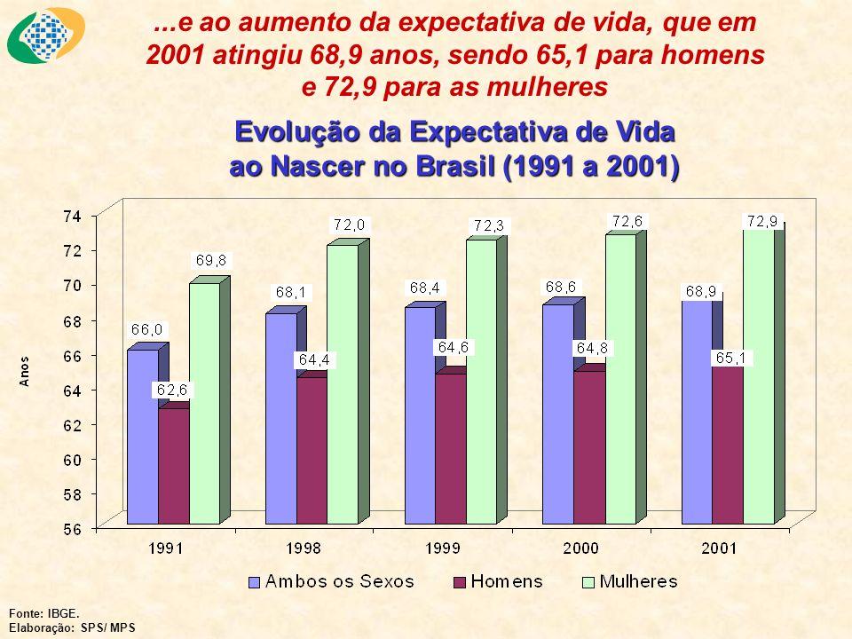 Evolução da Expectativa de Vida ao Nascer no Brasil (1991 a 2001) Fonte: IBGE. Elaboração: SPS/ MPS...e ao aumento da expectativa de vida, que em 2001