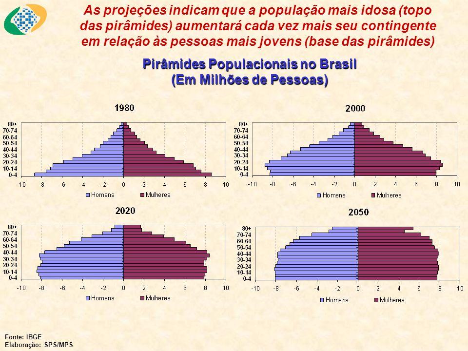 Pirâmides Populacionais no Brasil (Em Milhões de Pessoas) Fonte: IBGE Elaboração: SPS/MPS As projeções indicam que a população mais idosa (topo das pi