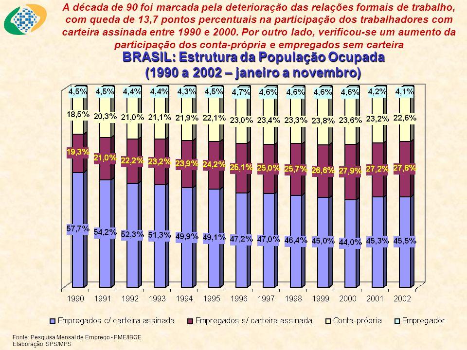 BRASIL: Estrutura da População Ocupada (1990 a 2002 – janeiro a novembro) Fonte: Pesquisa Mensal de Emprego - PME/IBGE Elaboração: SPS/MPS A década de