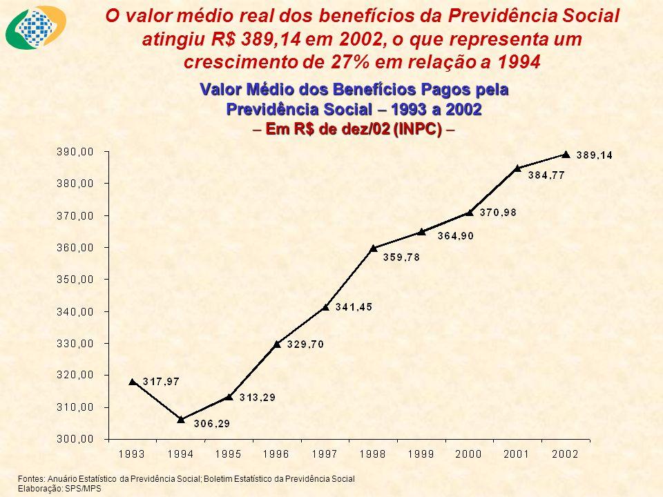 Valor Médio dos Benefícios Pagos pela Previdência Social 1993 a 2002 Em R$ de dez/02 (INPC) Valor Médio dos Benefícios Pagos pela Previdência Social 1