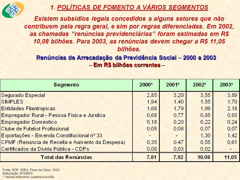 Renúncias de Arrecadação da Previdência Social 2000 a 2003 Em R$ bilhões correntes Renúncias de Arrecadação da Previdência Social 2000 a 2003 Em R$ bi
