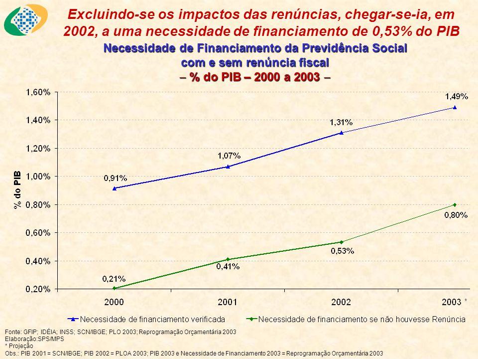 Necessidade de Financiamento da Previdência Social com e sem renúncia fiscal % do PIB – 2000 a 2003 Necessidade de Financiamento da Previdência Social