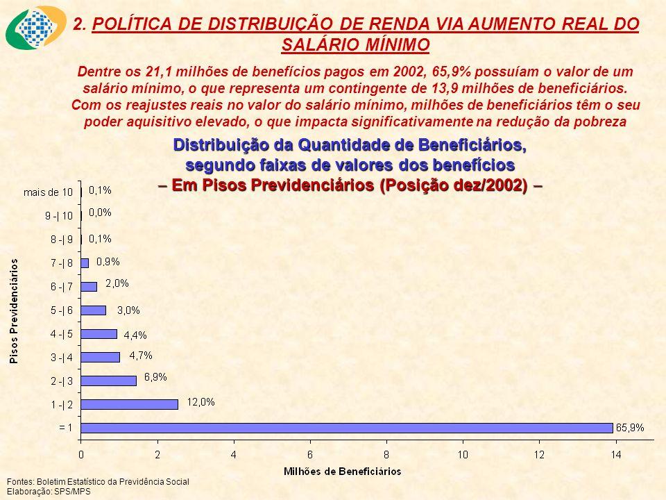 Distribuição da Quantidade de Beneficiários, segundo faixas de valores dos benefícios Em Pisos Previdenciários (Posição dez/2002) Distribuição da Quan