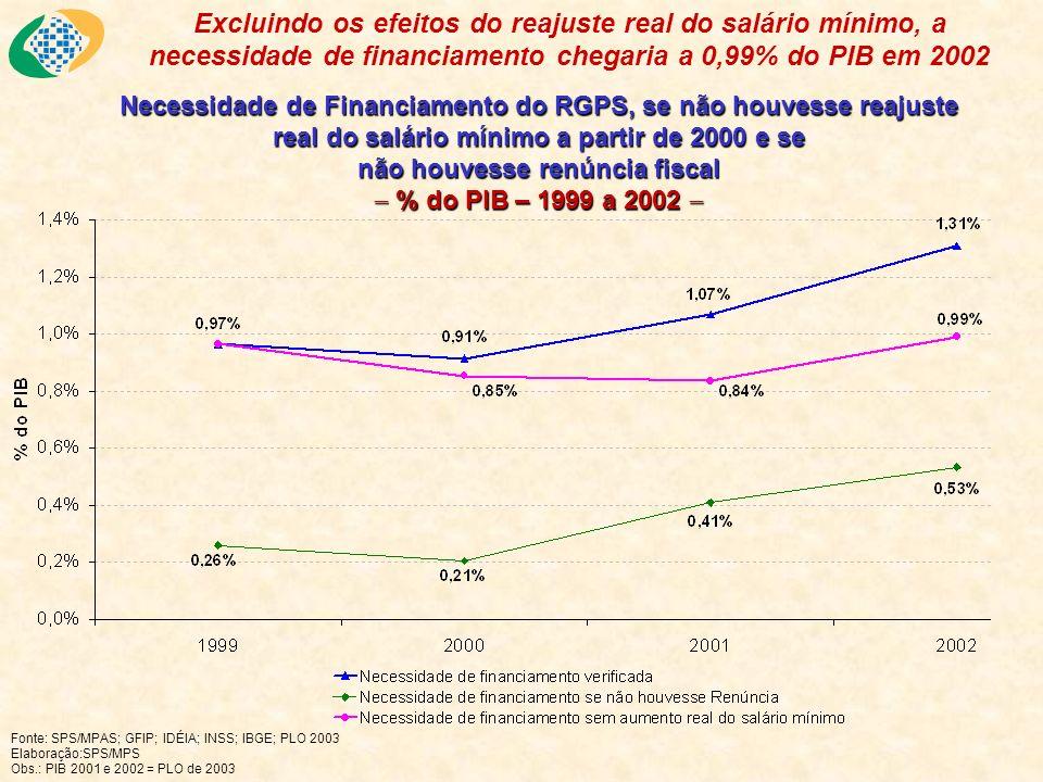 Necessidade de Financiamento do RGPS, se não houvesse reajuste real do salário mínimo a partir de 2000 e se não houvesse renúncia fiscal % do PIB – 19