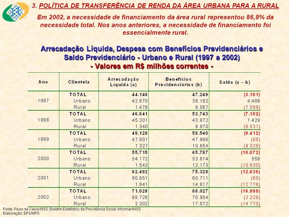 Arrecadação Líquida, Despesa com Benefícios Previdenciários e Saldo Previdenciário - Urbano e Rural (1997 a 2002) - Valores em R$ milhões correntes -