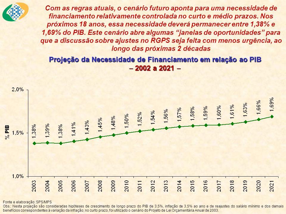 Projeção da Necessidade de Financiamento em relação ao PIB 2002 a 2021 Projeção da Necessidade de Financiamento em relação ao PIB 2002 a 2021 Com as r