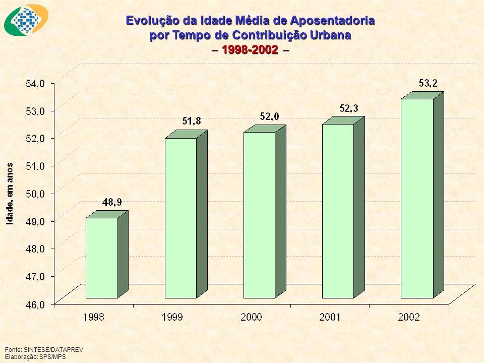 Fonte: SINTESE/DATAPREV Elaboração: SPS/MPS Evolução da Idade Média de Aposentadoria por Tempo de Contribuição Urbana 1998-2002 Evolução da Idade Médi