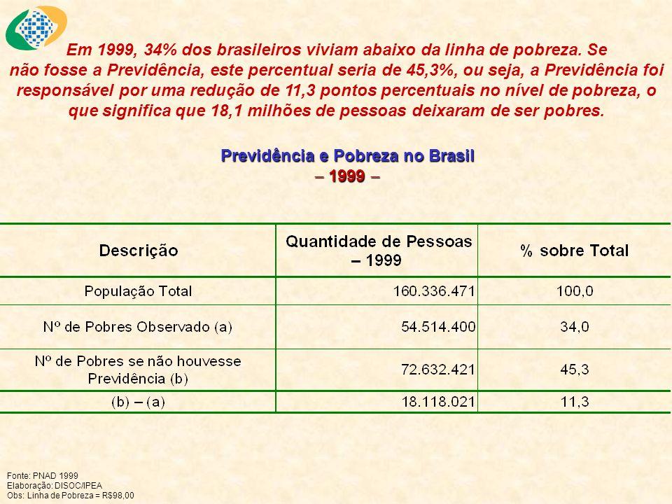 Previdência e Pobreza no Brasil 1999 Previdência e Pobreza no Brasil 1999 Fonte: PNAD 1999 Elaboração: DISOC/IPEA Obs: Linha de Pobreza = R$98,00 Em 1