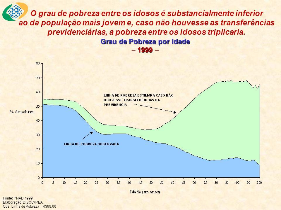 Grau de Pobreza por Idade 1999 Grau de Pobreza por Idade 1999 Fonte: PNAD 1999 Elaboração: DISOC/IPEA Obs: Linha de Pobreza = R$98,00 O grau de pobrez