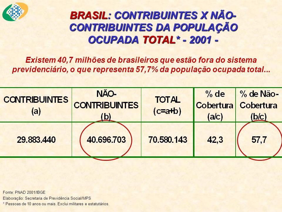 BRASIL: CONTRIBUINTES X NÃO- CONTRIBUINTES DA POPULAÇÃO OCUPADA TOTAL* - 2001 - Fonte: PNAD 2001/IBGE Elaboração: Secretaria de Previdência Social/MPS