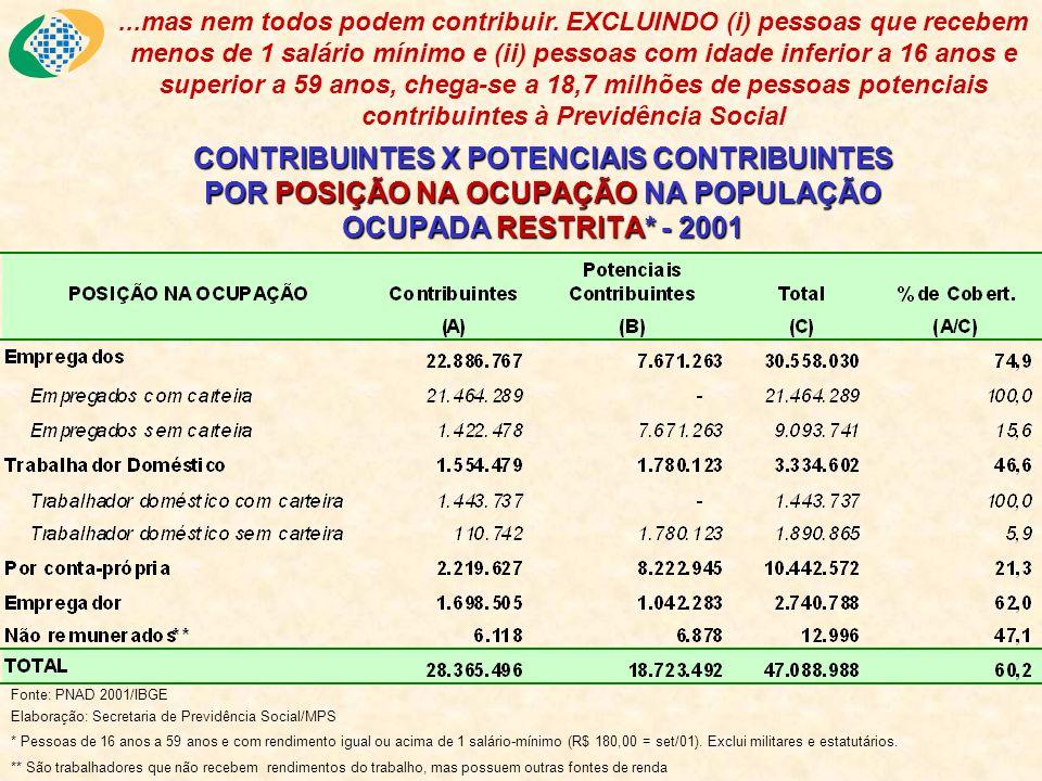 CONTRIBUINTES X POTENCIAIS CONTRIBUINTES POR POSIÇÃO NA OCUPAÇÃO NA POPULAÇÃO OCUPADA RESTRITA* - 2001 Fonte: PNAD 2001/IBGE Elaboração: Secretaria de