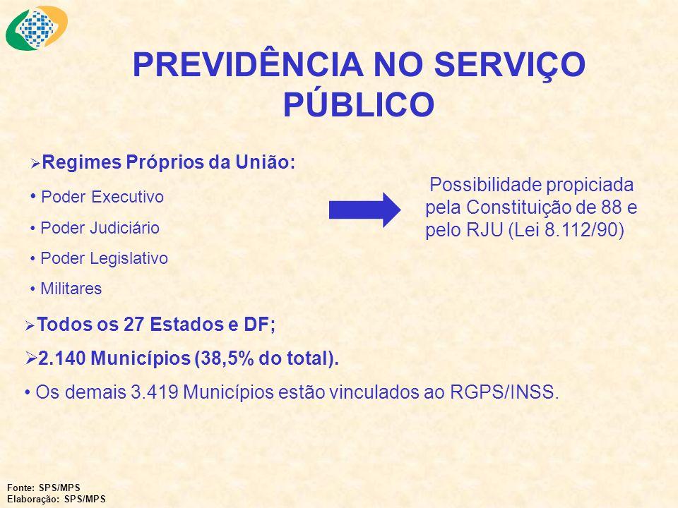 Fonte: SPS/MPS Elaboração: SPS/MPS Regimes Próprios da União: Poder Executivo Poder Judiciário Poder Legislativo Militares Possibilidade propiciada pe