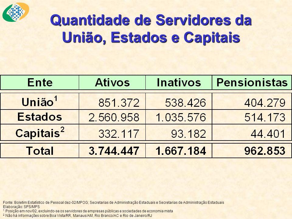 Quantidade de Servidores da União, Estados e Capitais Fonte: Boletim Estatístico de Pessoal dez-02/MPOG; Secretarias de Administração Estaduais e Secr