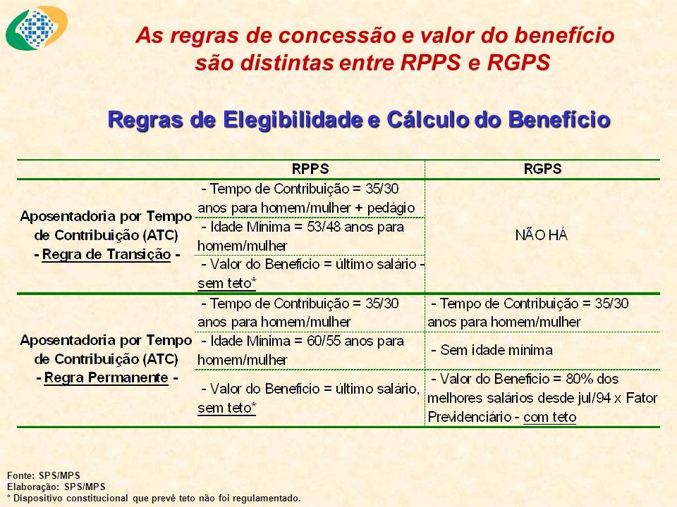 Regras de Elegibilidade e Cálculo do Benefício As regras de concessão e valor do benefício são distintas entre RPPS e RGPS Fonte: SPS/MPS Elaboração: