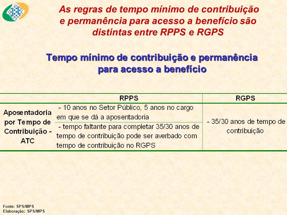 Tempo mínimo de contribuição e permanência para acesso a benefício As regras de tempo mínimo de contribuição e permanência para acesso a benefício são
