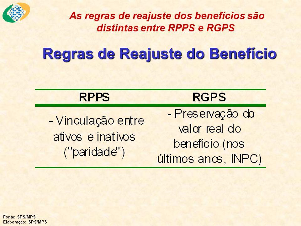 Regras de Reajuste do Benefício As regras de reajuste dos benefícios são distintas entre RPPS e RGPS Fonte: SPS/MPS Elaboração: SPS/MPS